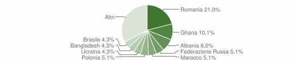 Grafico cittadinanza stranieri - Serle 2010