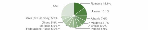 Grafico cittadinanza stranieri - Serle 2012