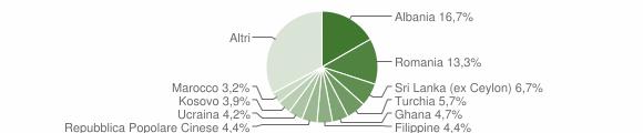 Grafico cittadinanza stranieri - Tavernerio 2019