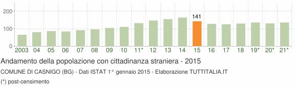 Grafico andamento popolazione stranieri Comune di Casnigo (BG)