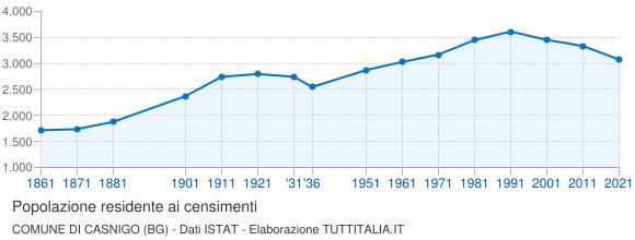 Grafico andamento storico popolazione Comune di Casnigo (BG)