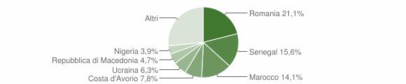 Grafico cittadinanza stranieri - Casnigo 2018