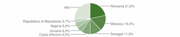 Grafico cittadinanza stranieri - Casnigo 2019