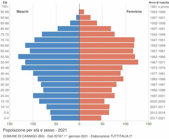 Grafico Popolazione per età e sesso Comune di Casnigo (BG)