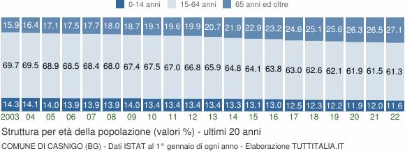 Grafico struttura della popolazione Comune di Casnigo (BG)