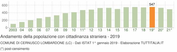 Grafico andamento popolazione stranieri Comune di Cernusco Lombardone (LC)