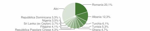 Grafico cittadinanza stranieri - Lipomo 2019