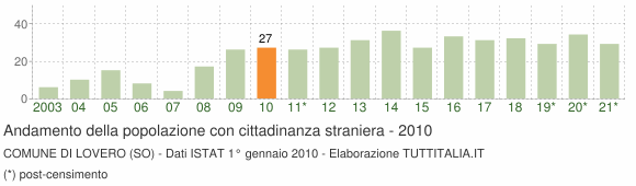 Grafico andamento popolazione stranieri Comune di Lovero (SO)