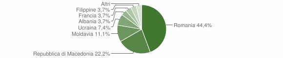 Grafico cittadinanza stranieri - Lovero 2010