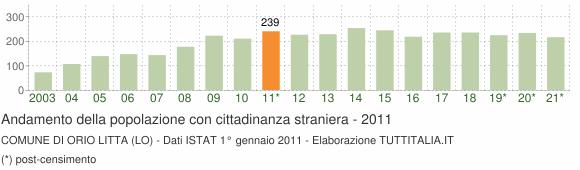 Grafico andamento popolazione stranieri Comune di Orio Litta (LO)