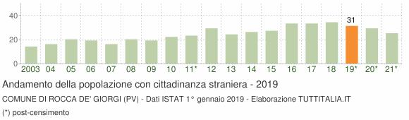 Grafico andamento popolazione stranieri Comune di Rocca de' Giorgi (PV)