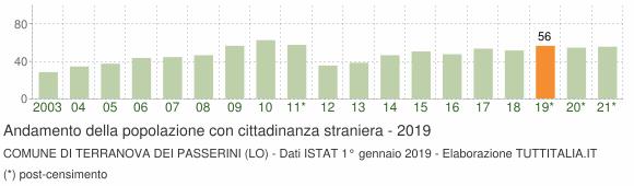 Grafico andamento popolazione stranieri Comune di Terranova dei Passerini (LO)