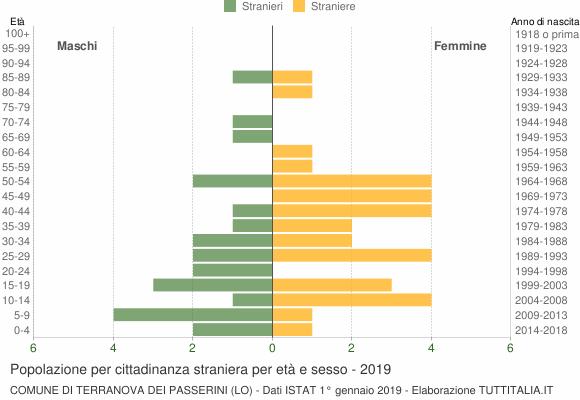 Grafico cittadini stranieri - Terranova dei Passerini 2019