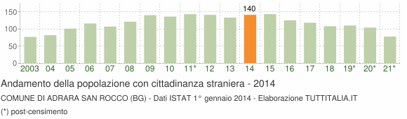 Grafico andamento popolazione stranieri Comune di Adrara San Rocco (BG)