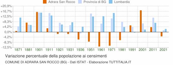 Grafico variazione percentuale della popolazione Comune di Adrara San Rocco (BG)