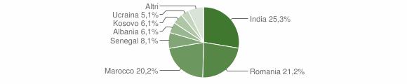 Grafico cittadinanza stranieri - Barbata 2019