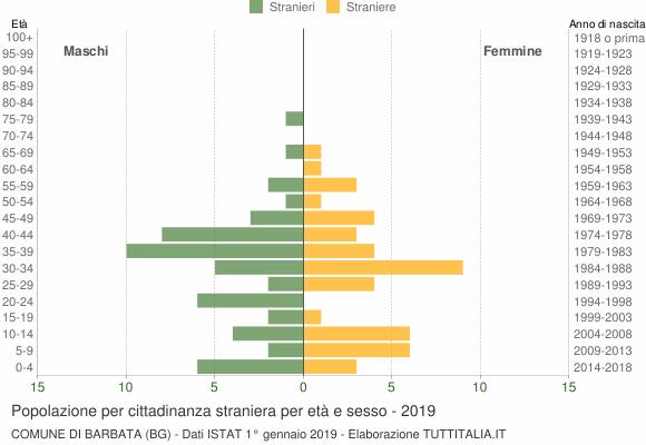Grafico cittadini stranieri - Barbata 2019