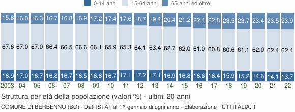 Grafico struttura della popolazione Comune di Berbenno (BG)
