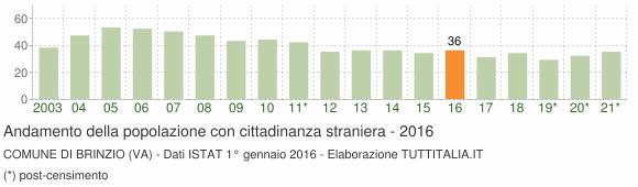 Grafico andamento popolazione stranieri Comune di Brinzio (VA)