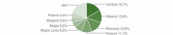 Grafico cittadinanza stranieri - Brinzio 2016