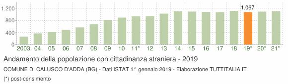 Grafico andamento popolazione stranieri Comune di Calusco d'Adda (BG)