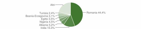 Grafico cittadinanza stranieri - Cavenago d'Adda 2018