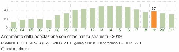 Grafico andamento popolazione stranieri Comune di Cergnago (PV)