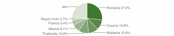 Grafico cittadinanza stranieri - Cergnago 2019