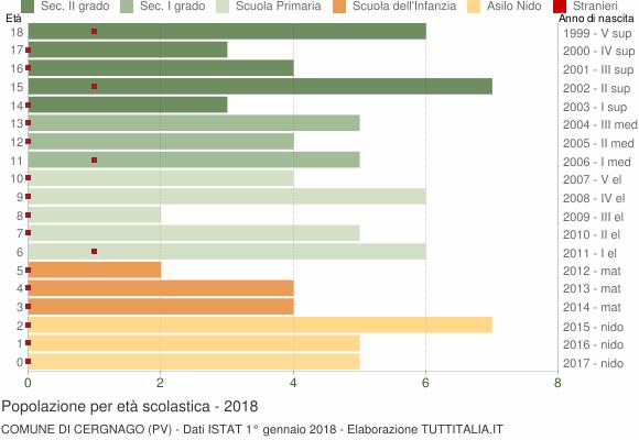 Grafico Popolazione in età scolastica - Cergnago 2018