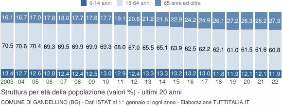 Grafico struttura della popolazione Comune di Gandellino (BG)
