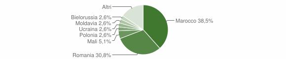 Grafico cittadinanza stranieri - Lenna 2019