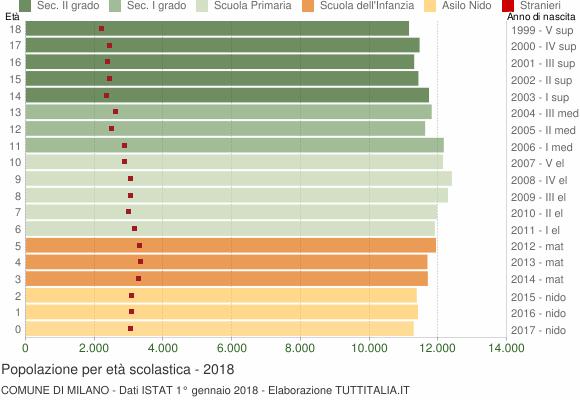 Grafico Popolazione in età scolastica - Milano 2018