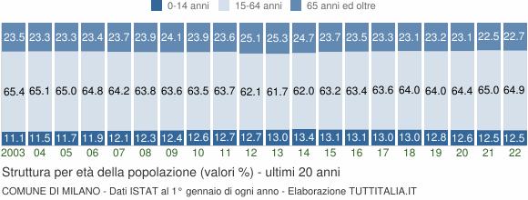 Grafico struttura della popolazione Comune di Milano