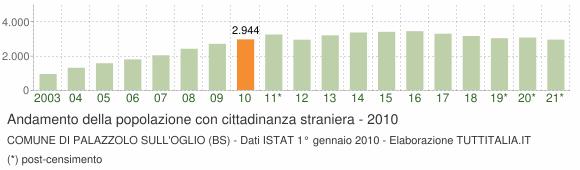 Grafico andamento popolazione stranieri Comune di Palazzolo sull'Oglio (BS)