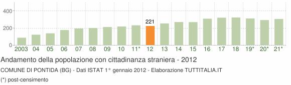 Grafico andamento popolazione stranieri Comune di Pontida (BG)