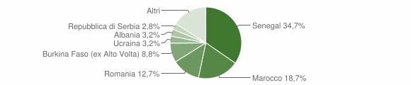 Grafico cittadinanza stranieri - Pontida 2013