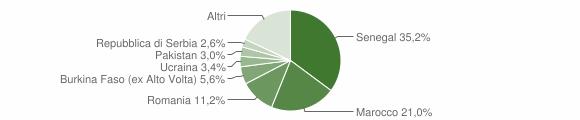 Grafico cittadinanza stranieri - Pontida 2014