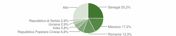 Grafico cittadinanza stranieri - Pontida 2019