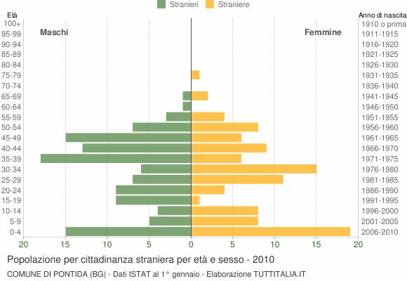 Grafico cittadini stranieri - Pontida 2010