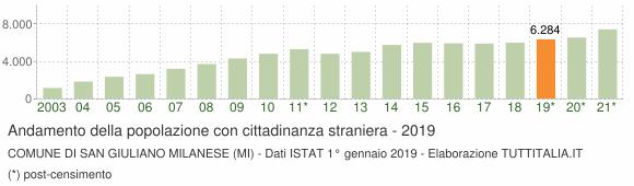 Grafico andamento popolazione stranieri Comune di San Giuliano Milanese (MI)