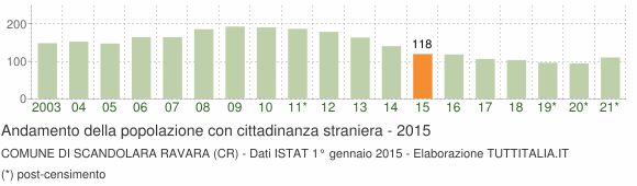 Grafico andamento popolazione stranieri Comune di Scandolara Ravara (CR)
