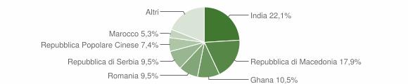 Grafico cittadinanza stranieri - Scandolara Ravara 2019