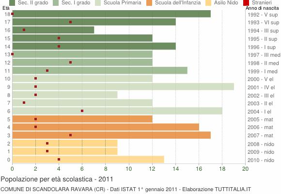 Grafico Popolazione in età scolastica - Scandolara Ravara 2011
