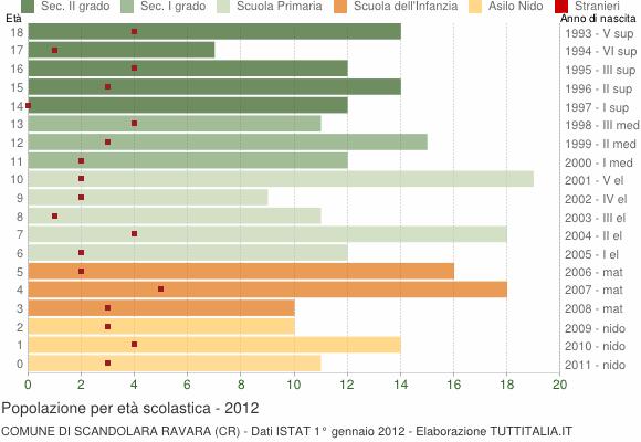Grafico Popolazione in età scolastica - Scandolara Ravara 2012