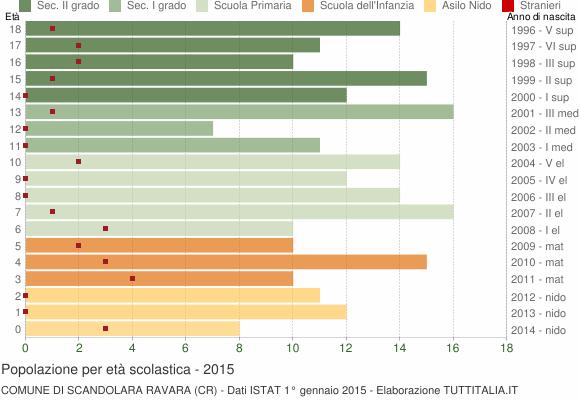 Grafico Popolazione in età scolastica - Scandolara Ravara 2015