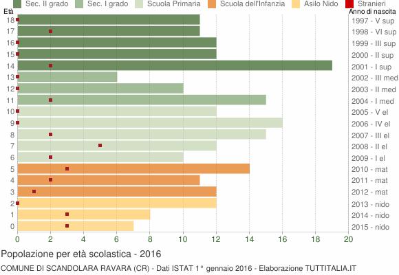 Grafico Popolazione in età scolastica - Scandolara Ravara 2016