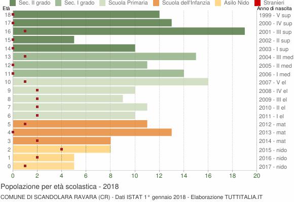 Grafico Popolazione in età scolastica - Scandolara Ravara 2018