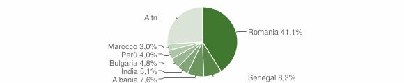 Grafico cittadinanza stranieri - Zelo Buon Persico 2019