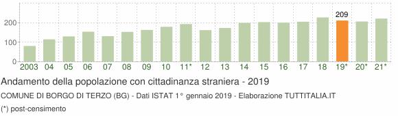 Grafico andamento popolazione stranieri Comune di Borgo di Terzo (BG)