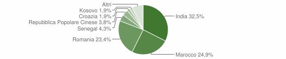 Grafico cittadinanza stranieri - Borgo di Terzo 2019